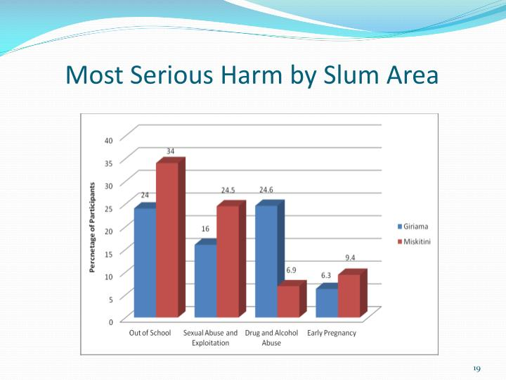 Most Serious Harm by Slum Area