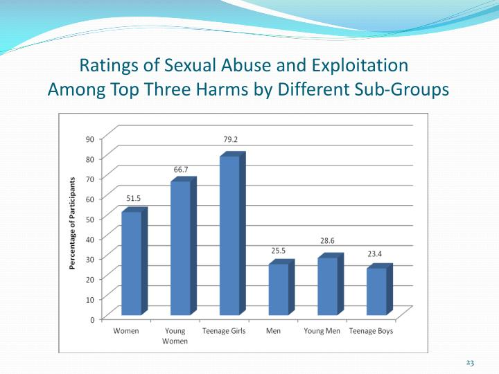 Ratings of Sexual Abuse and Exploitation