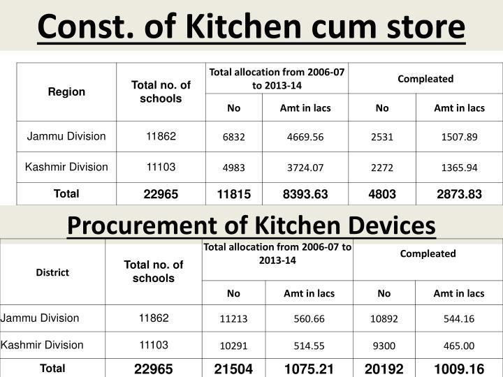 Const. of Kitchen cum store