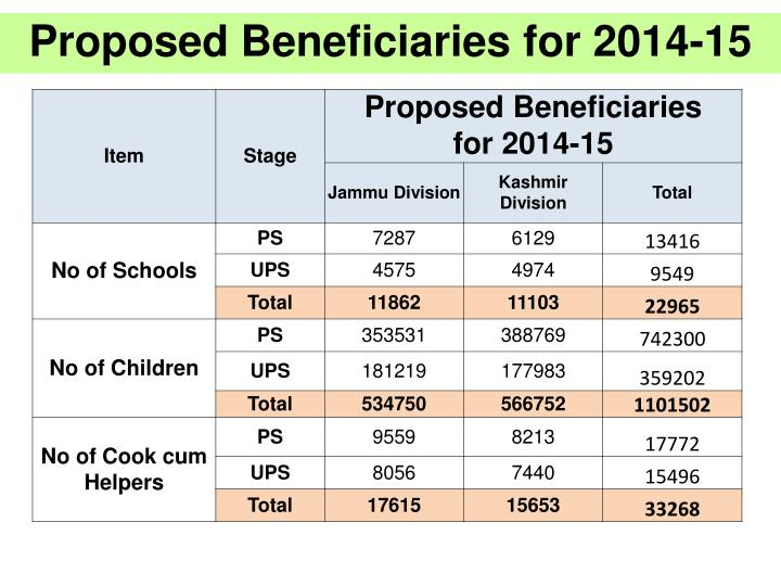 Proposed Beneficiaries for 2014-15