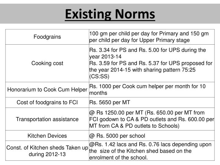 Existing Norms