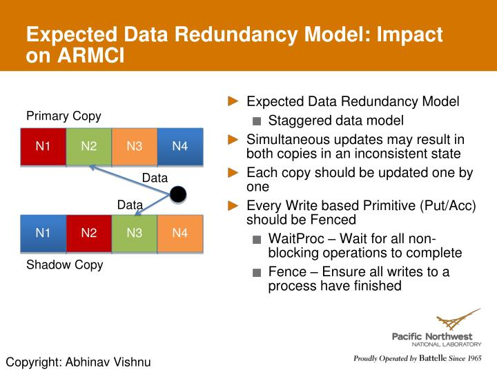 Expected Data Redundancy Model: Impact on ARMCI