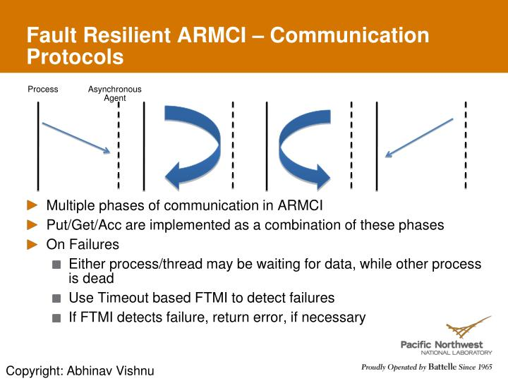 Fault Resilient ARMCI – Communication Protocols