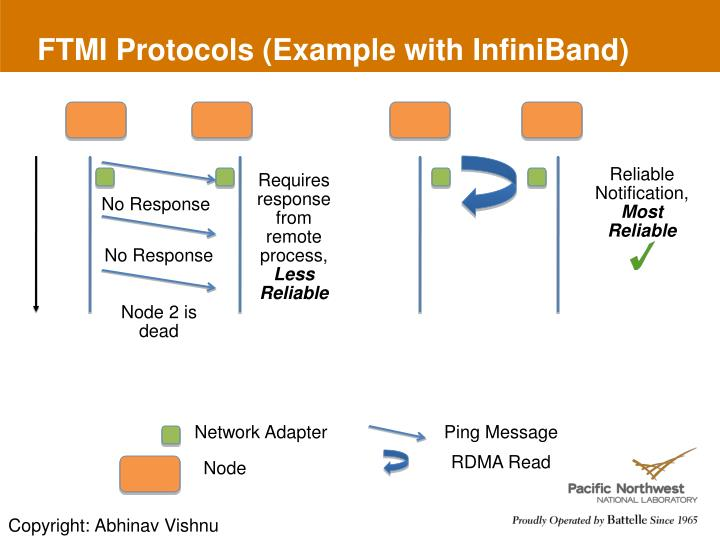 FTMI Protocols (Example with InfiniBand)
