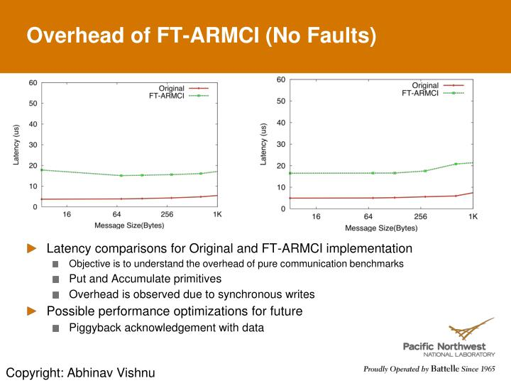 Overhead of FT-ARMCI (No Faults)