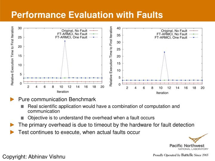 Performance Evaluation with Faults
