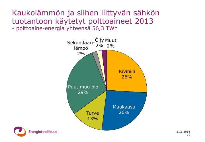 Kaukolämmön ja siihen liittyvän sähkön tuotantoon käytetyt polttoaineet 2013