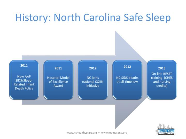 History: North Carolina Safe Sleep