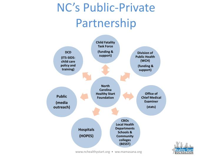 NC's Public-Private Partnership
