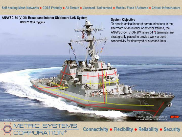 AN/WSC-54 (V) XN Broadband Interior Shipboard LAN System
