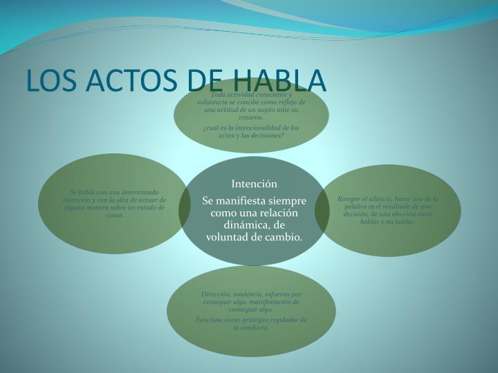 LOS ACTOS DE HABLA