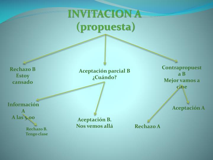 INVITACION A
