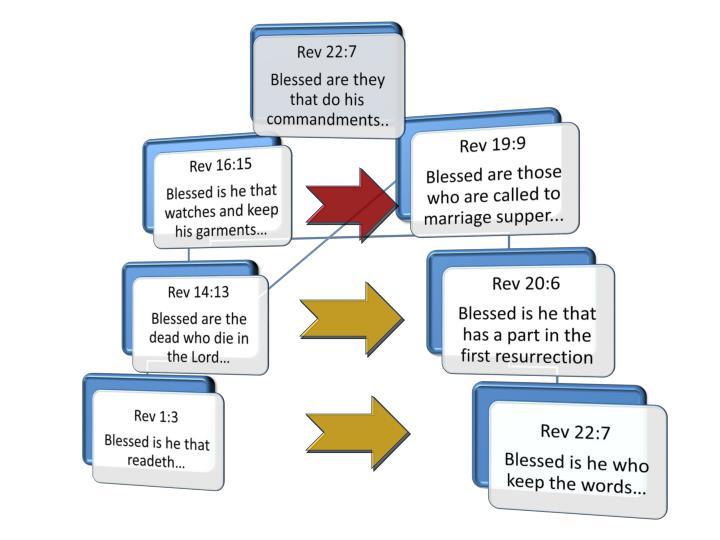 Rev 22:7