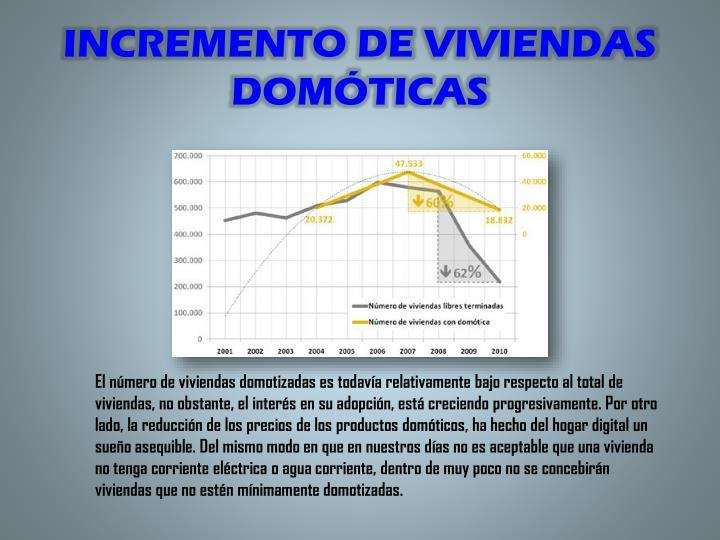 INCREMENTO DE VIVIENDAS DOMÓTICAS