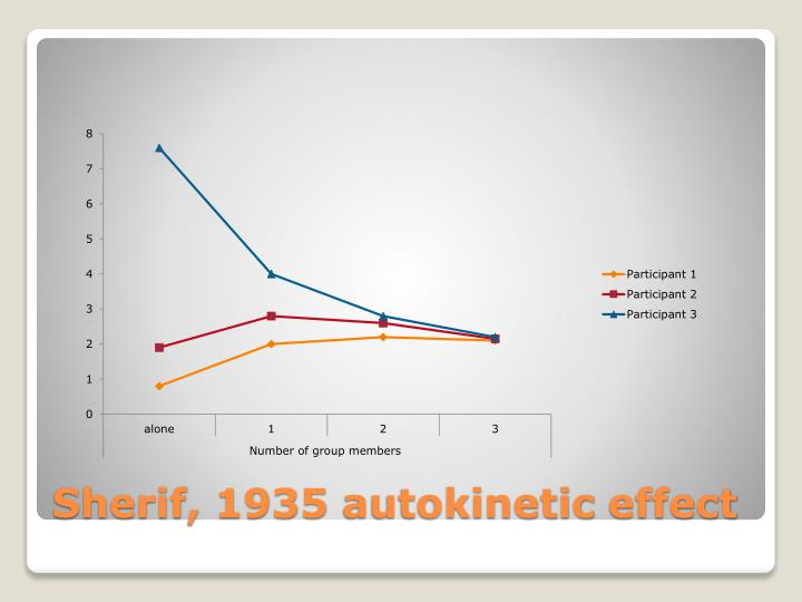 Sherif 1935 autokinetic effect