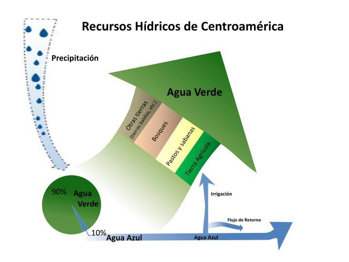 Recursos Hídricos de Centroamérica