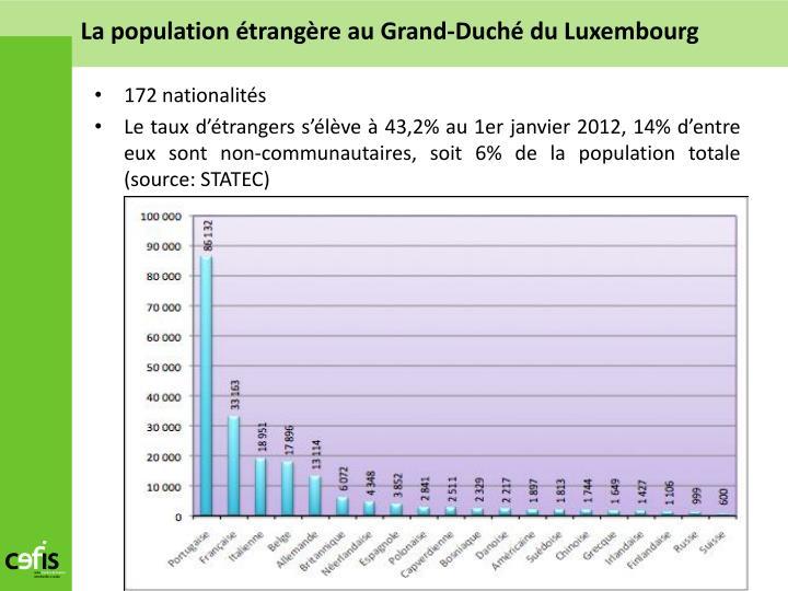 La population étrangère au Grand-Duché du Luxembourg