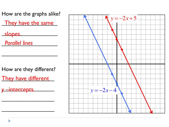 How are the graphs alike?