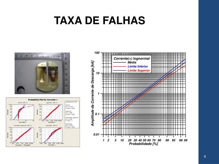 TAXA DE FALHAS