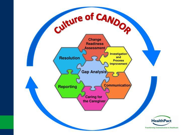 Culture of CANDOR