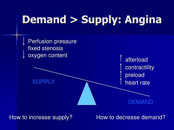 Demand > Supply: Angina