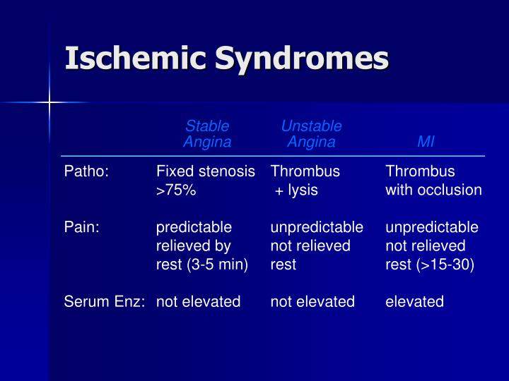 Ischemic Syndromes
