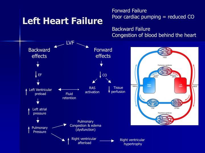 Forward Failure