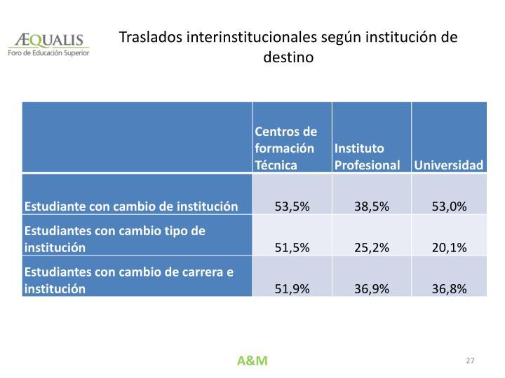 Traslados interinstitucionales según institución de destino