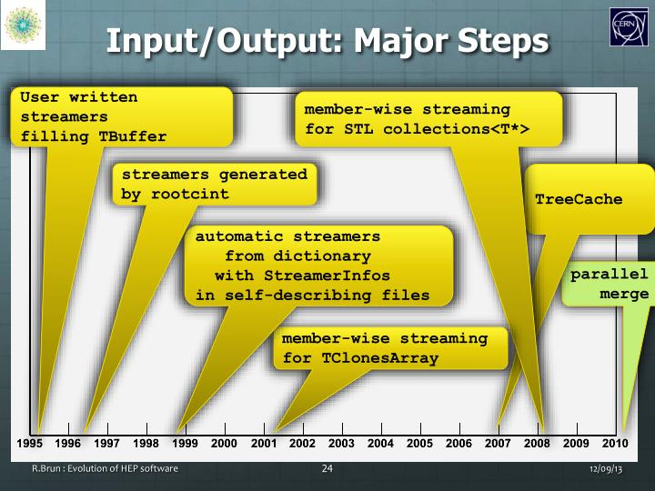 Input/Output: Major Steps