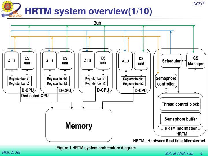 HRTM system