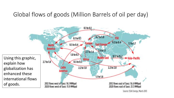 Global flows of goods (Million Barrels of oil per day)