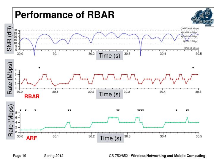 Performance of RBAR