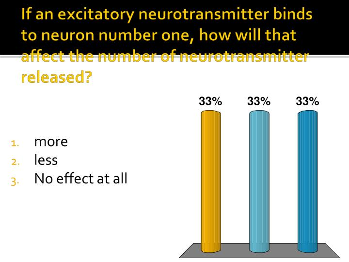 If an excitatory neurotransmitter binds to neuron number one, how will that affect the number of neurotransmitter released?