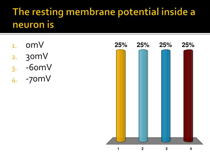 The resting membrane potential inside a neuron is