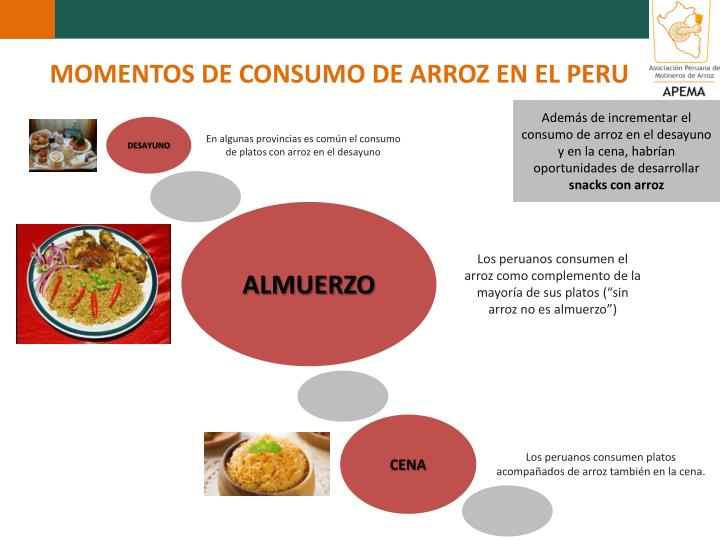 MOMENTOS DE CONSUMO DE ARROZ EN EL PERU