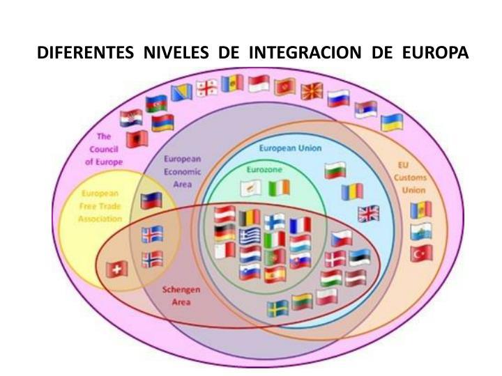 DIFERENTES  NIVELES  DE  INTEGRACION  DE  EUROPA