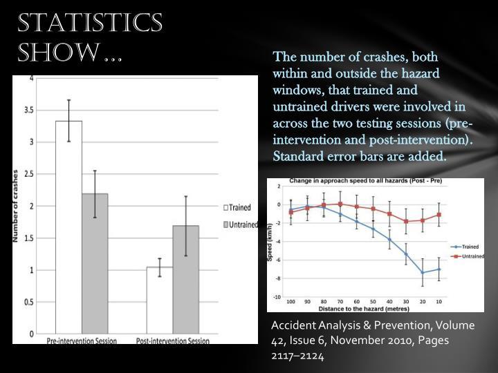 Statistics show…