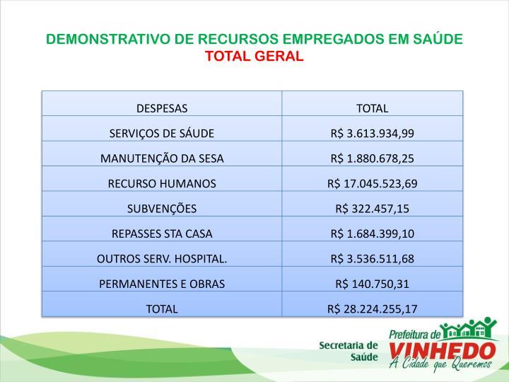 DEMONSTRATIVO DE RECURSOS EMPREGADOS EM SAÚDE