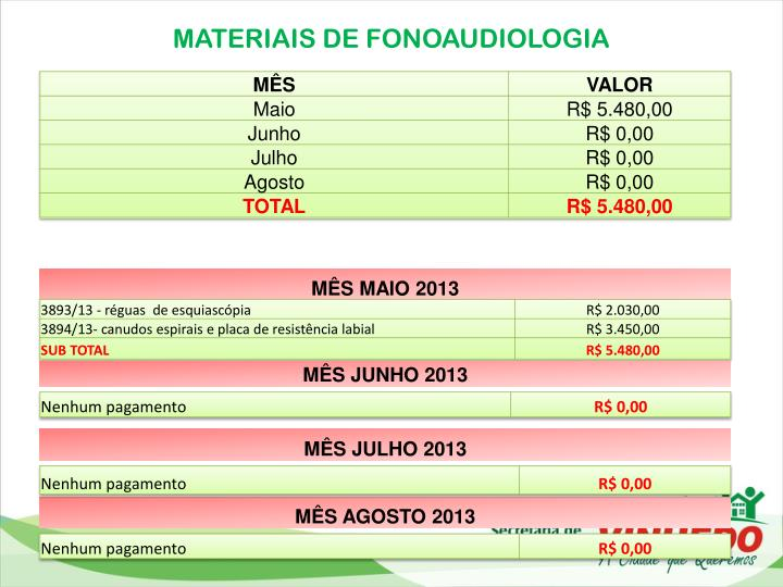 MATERIAIS DE FONOAUDIOLOGIA
