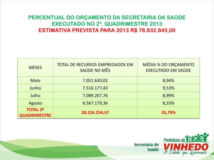 PERCENTUAL DO ORÇAMENTO DA SECRETARIA DA SAÚDE EXECUTADO NO 2º. QUADRIMESTRE 2013