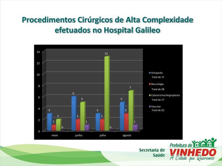 Procedimentos Cirúrgicos de Alta Complexidade efetuados no Hospital