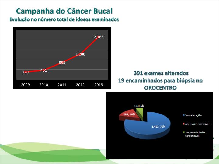 Campanha do Câncer Bucal