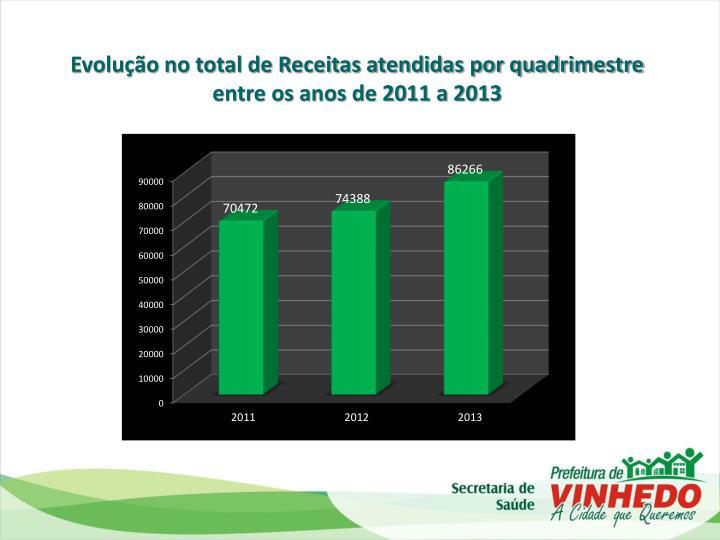 Evolução no total de Receitas atendidas por quadrimestre entre os anos de 2011 a 2013