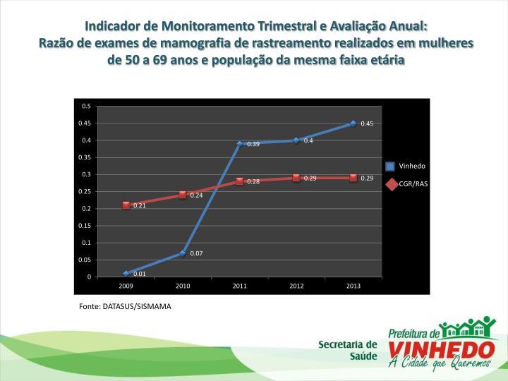 Indicador de Monitoramento Trimestral e Avaliação Anual:
