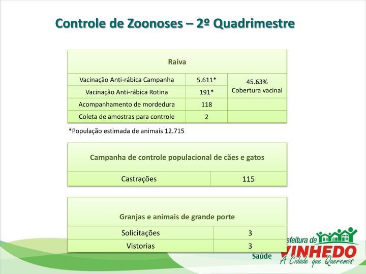 Controle de Zoonoses – 2º Quadrimestre