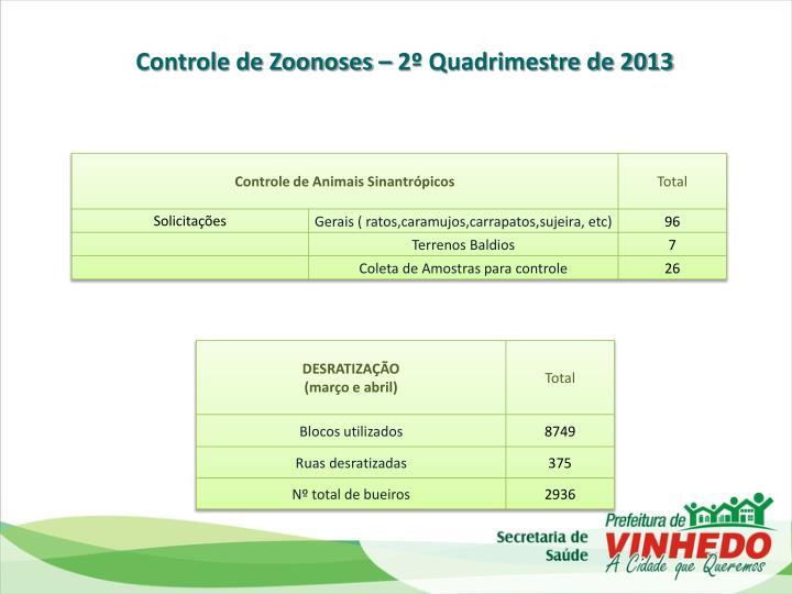 Controle de Zoonoses – 2º Quadrimestre de 2013