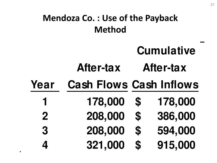 Mendoza Co. : Use of the Payback Method