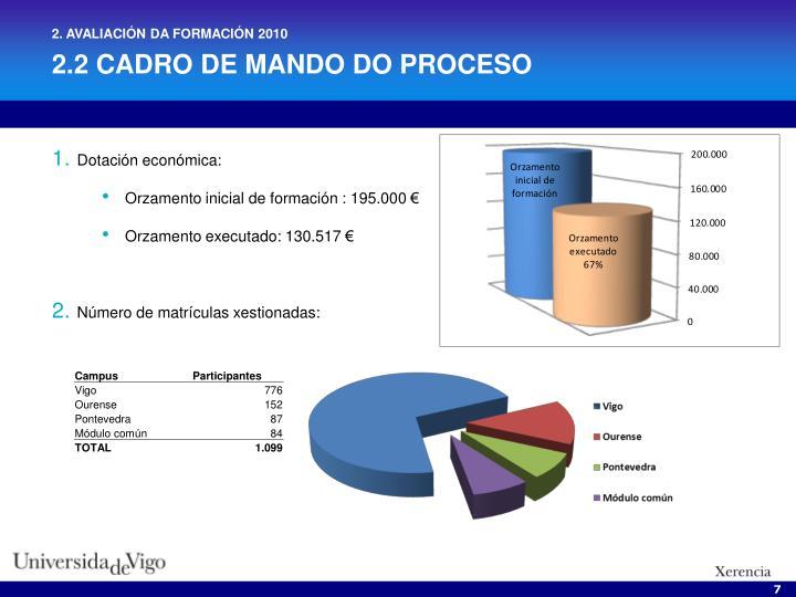 2. AVALIACIÓN DA FORMACIÓN 2010