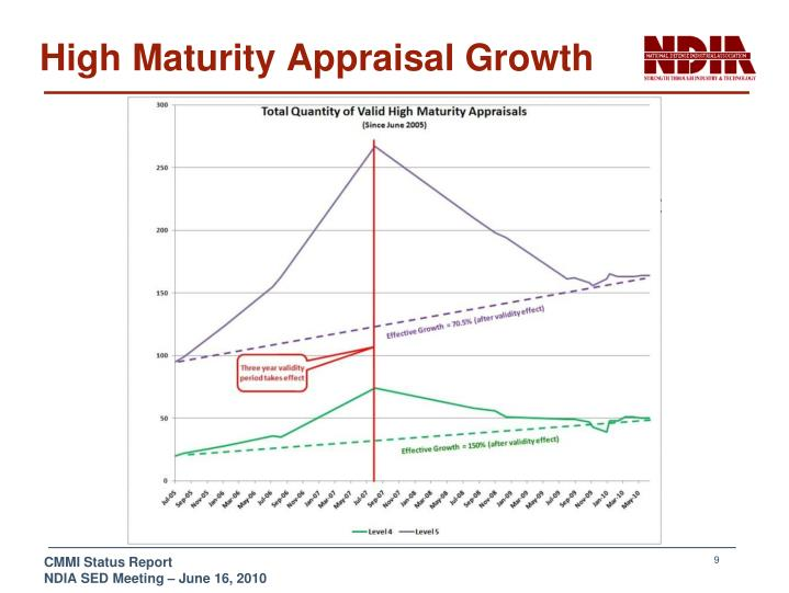 High Maturity Appraisal Growth