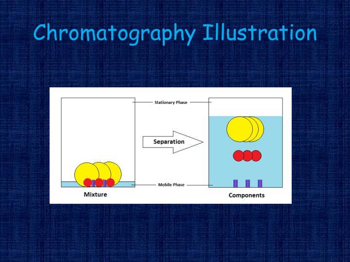 Chromatography Illustration